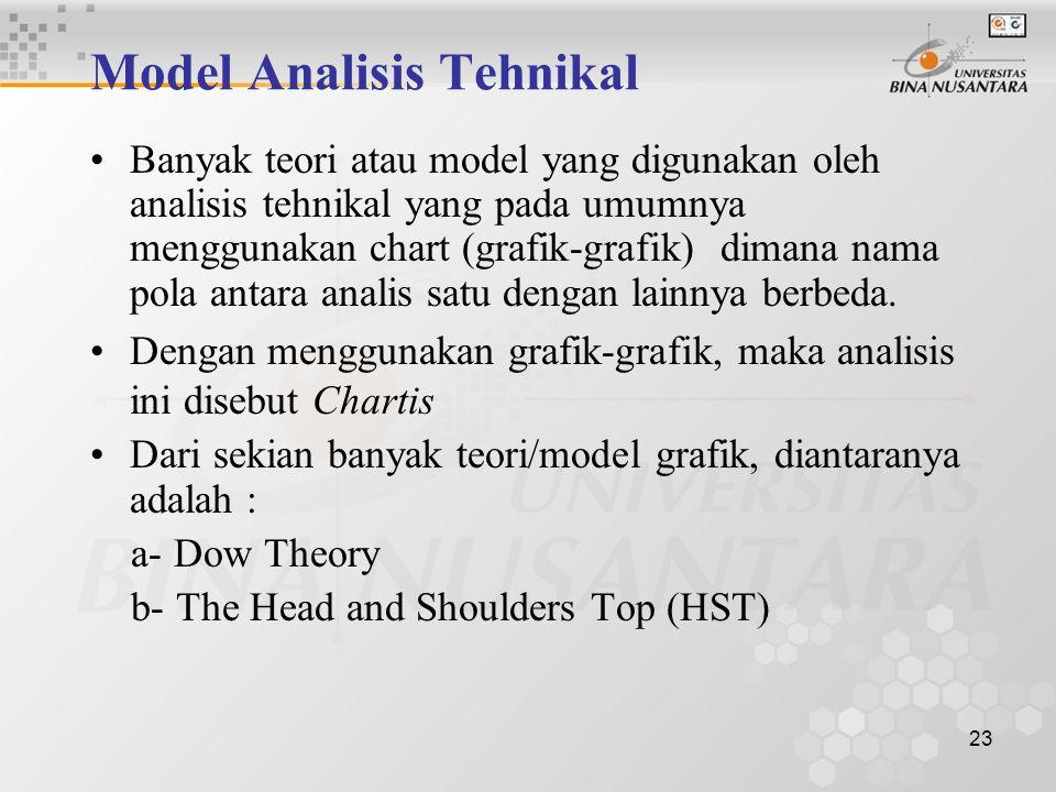 22 Asumsi dasar Analisis Tehnikal : Harga pasar ditentukan oleh interaksi penawaran dan permintaan Pemintaan dan penawaran dipengaruhi oleh banyak fak
