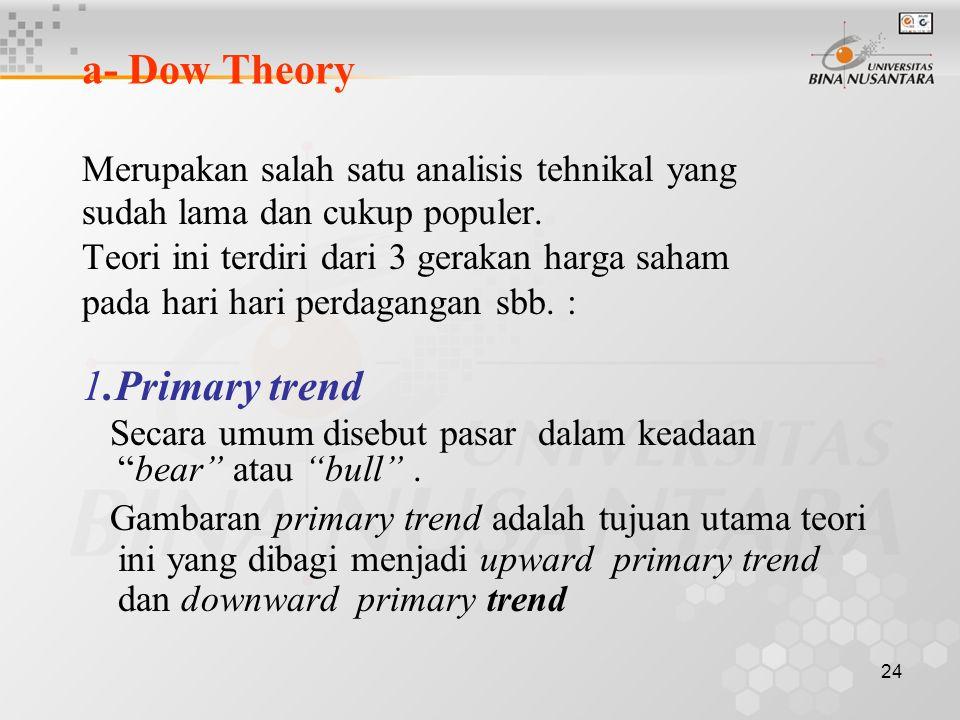 23 Model Analisis Tehnikal Banyak teori atau model yang digunakan oleh analisis tehnikal yang pada umumnya menggunakan chart (grafik-grafik) dimana na