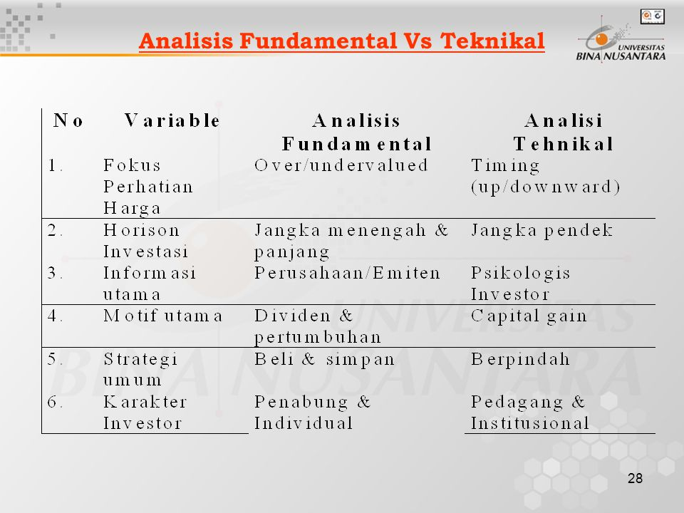 28 Analisis Fundamental Vs Teknikal