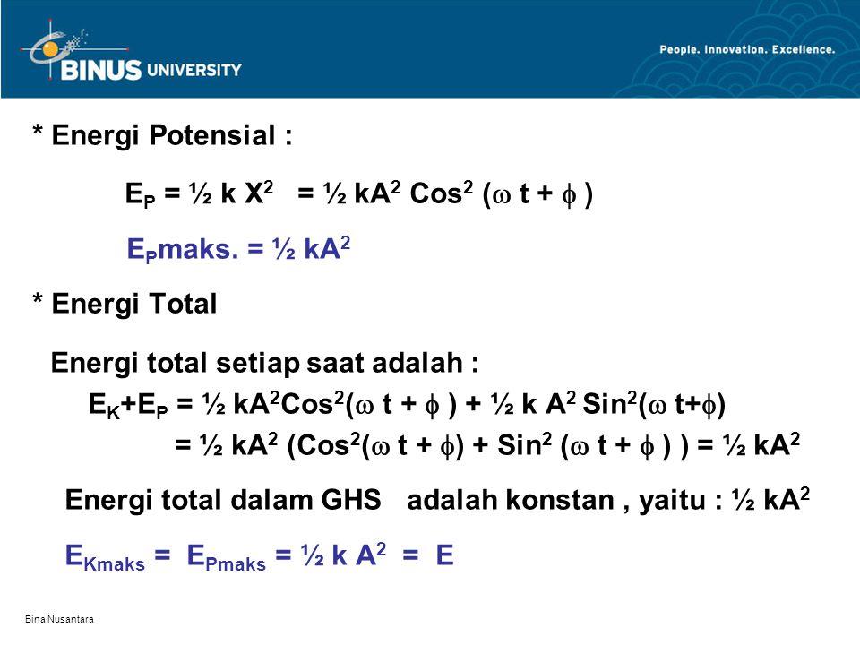 Bina Nusantara 4.Bandul 4.1.