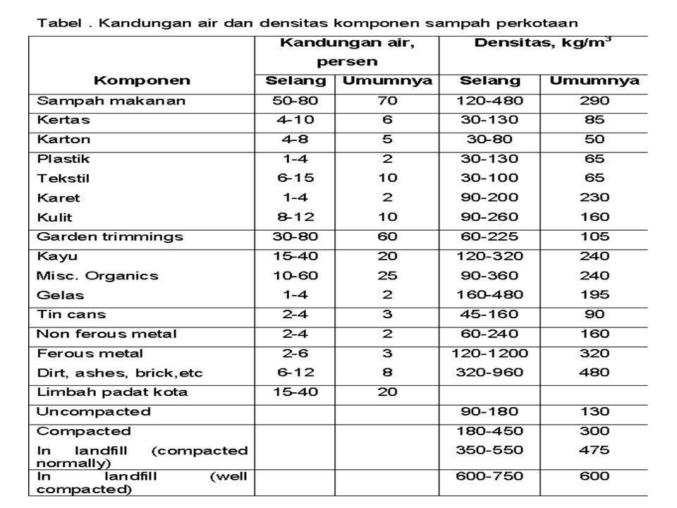 Komposisi Kimia Sampah Proximate analysis –Moisture (Kandungan air) (loss at 105oC untuk 1 jam) –Volatile matter (addition loss on ignition at 950oC) –Ash (residue after burning) –Fixed carbon (remainder) Fusing point of ash Ultimate analysis, persen C (karbon), H (hidrogen), O (Oksigen), N (Nitrogen), S (Sulfur), dan Abu.
