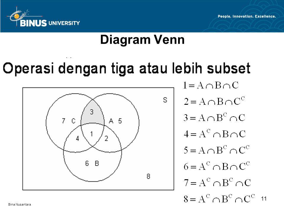 Bina Nusantara Diagram Venn 11