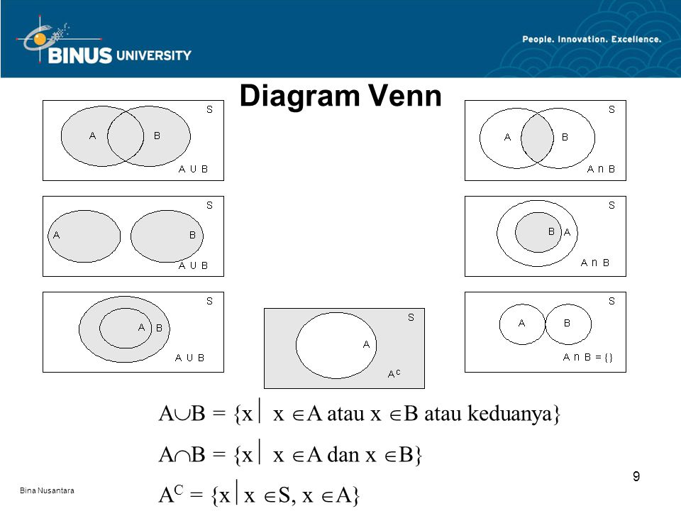 Bina Nusantara Diagram Venn 9 A  B = {x  x  A atau x  B atau keduanya} A  B = {x  x  A dan x  B} A C = {x  x  S, x  A}