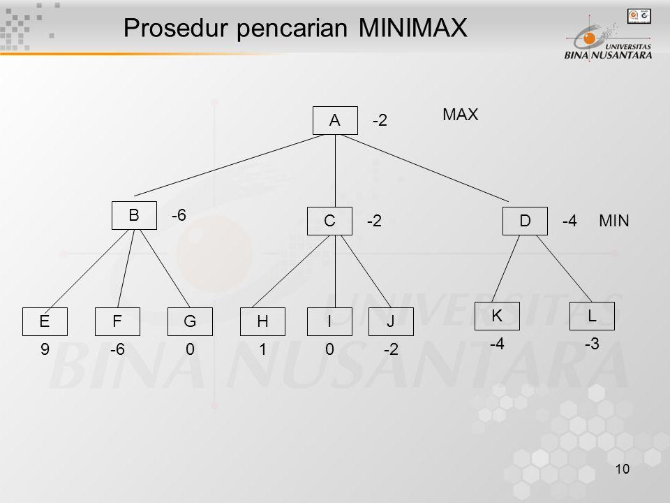 10 Prosedur pencarian MINIMAX B -6 A -2 C D -4 E 9 F -6 G 0 I 0 H 1 J -2 K -4 L -3 MAX MIN