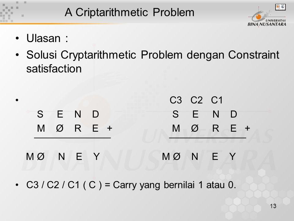 13 A Criptarithmetic Problem Ulasan : Solusi Cryptarithmetic Problem dengan Constraint satisfaction C3 C2 C1 S E N D S E N D M Ø R E + M Ø R E + ¯¯¯¯¯