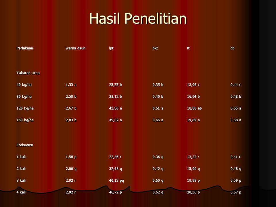 Hasil Penelitian Perlakuan warna daun lptbktttdb Takaran Urea 40 kg/ha 1,33 a 25,55 b 0,35 b 13,96 c 0,44 c 80 kg/ha 2,58 b 28,12 b 0,40 b 16,94 b 0,4