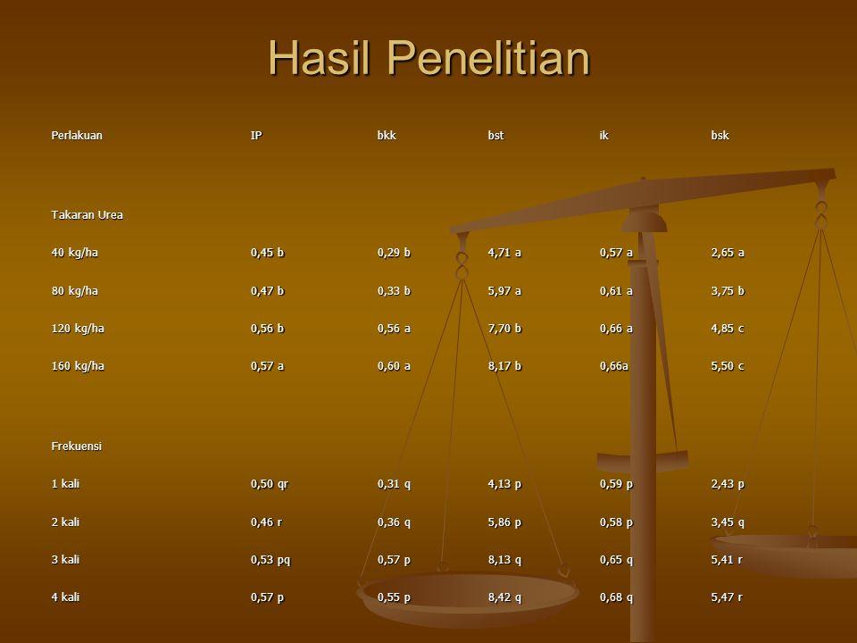 Hasil Penelitian PerlakuanIPbkkbstikbsk Takaran Urea 40 kg/ha 0,45 b 0,29 b 4,71 a 0,57 a 2,65 a 80 kg/ha 0,47 b 0,33 b 5,97 a 0,61 a 3,75 b 120 kg/ha