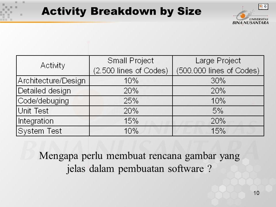 10 Activity Breakdown by Size Mengapa perlu membuat rencana gambar yang jelas dalam pembuatan software ?