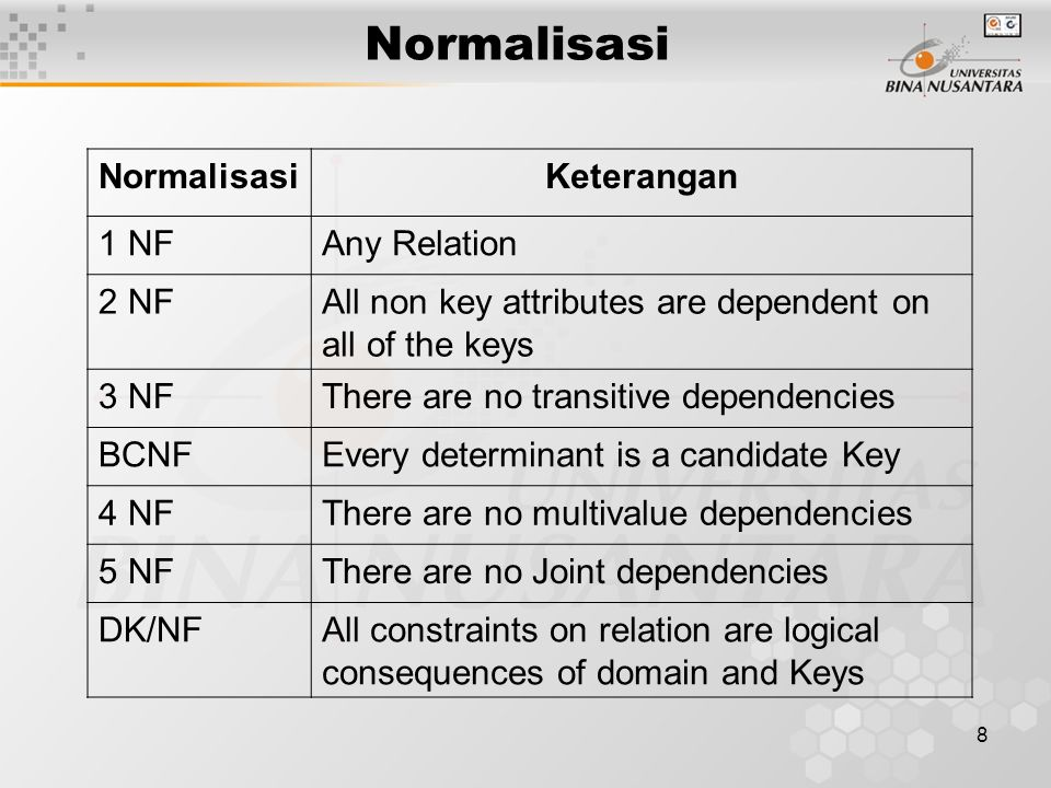 8 Keterangan 1 NFAny Relation 2 NFAll non key attributes are dependent on all of the keys 3 NFThere are no transitive dependencies BCNFEvery determinant is a candidate Key 4 NFThere are no multivalue dependencies 5 NFThere are no Joint dependencies DK/NFAll constraints on relation are logical consequences of domain and Keys
