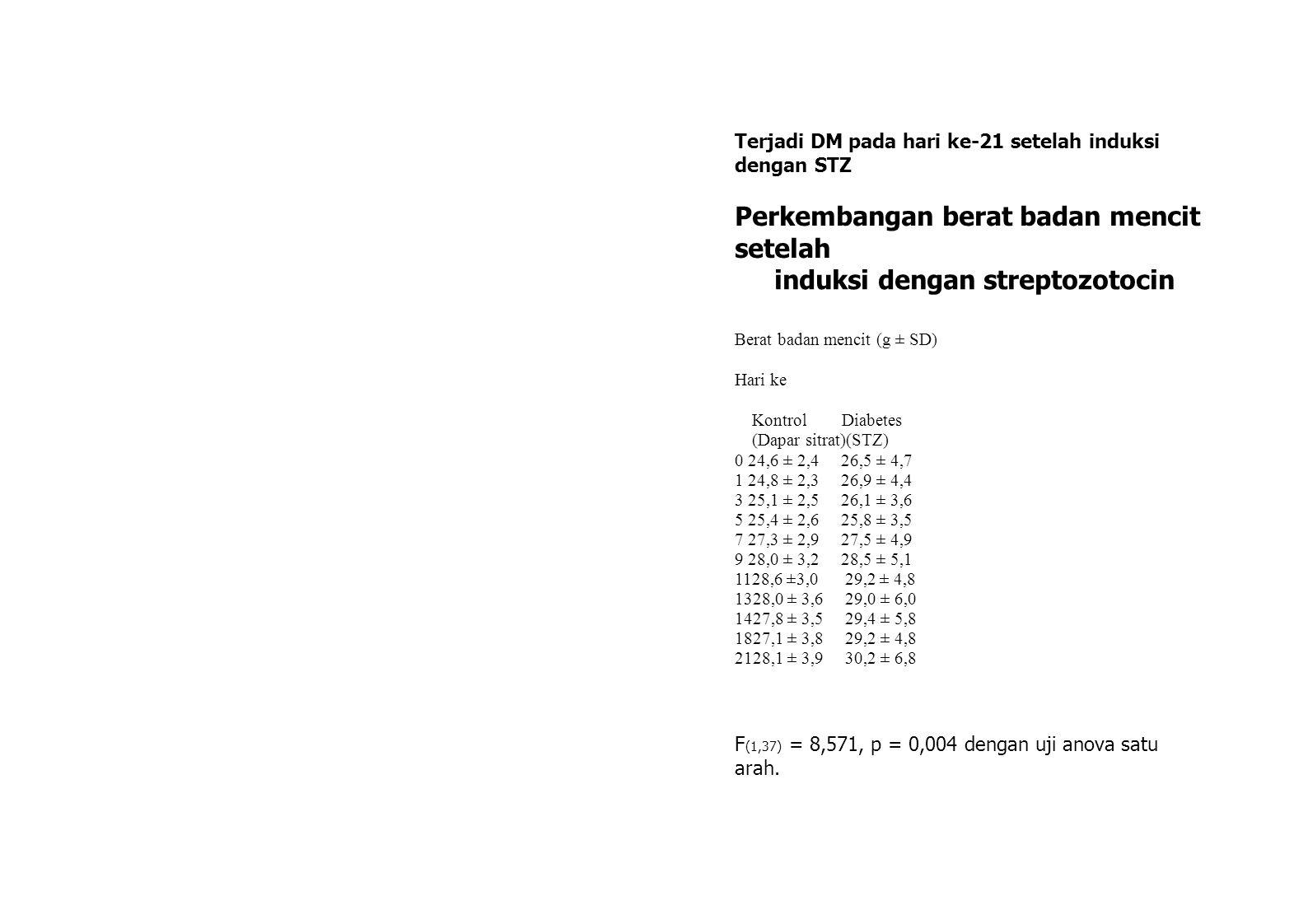 Terjadi DM pada hari ke-21 setelah induksi dengan STZ Perkembangan berat badan mencit setelah induksi dengan streptozotocin Berat badan mencit (g ± SD