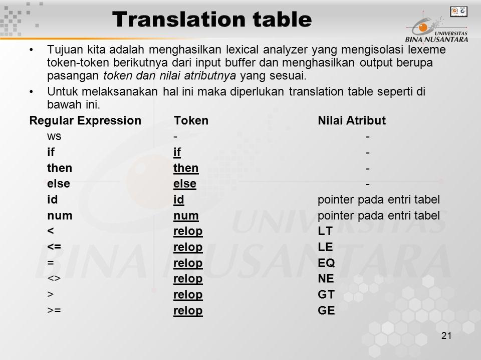 21 Translation table Tujuan kita adalah menghasilkan lexical analyzer yang mengisolasi lexeme token-token berikutnya dari input buffer dan menghasilka