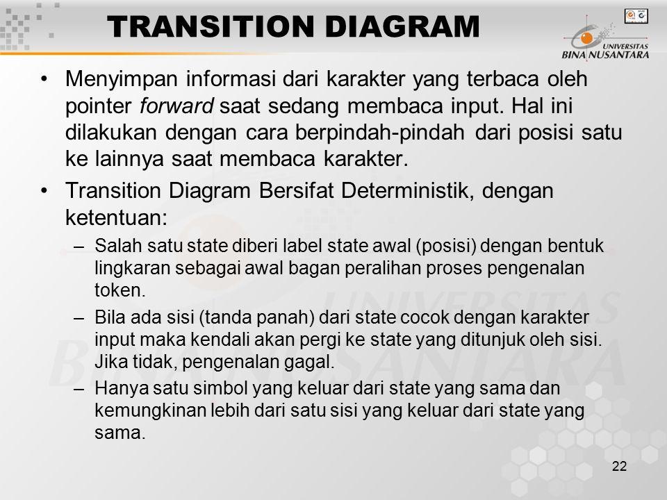 22 TRANSITION DIAGRAM Menyimpan informasi dari karakter yang terbaca oleh pointer forward saat sedang membaca input. Hal ini dilakukan dengan cara ber