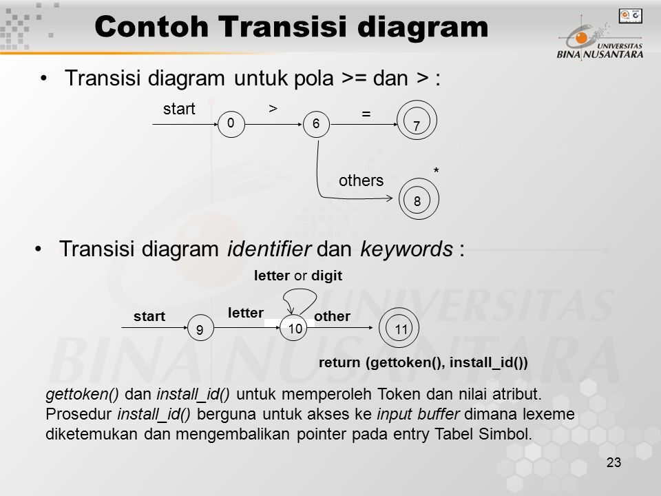 23 Contoh Transisi diagram Transisi diagram untuk pola >= dan > : 0 7 6 8 start> others = * 11 9 10 start letter other letter or digit return (gettoke
