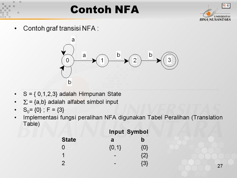 27 Contoh NFA Contoh graf transisi NFA : S = { 0,1,2,3} adalah Himpunan State  = {a,b} adalah alfabet simbol input S 0 = {0} ; F = {3} Implementasi f