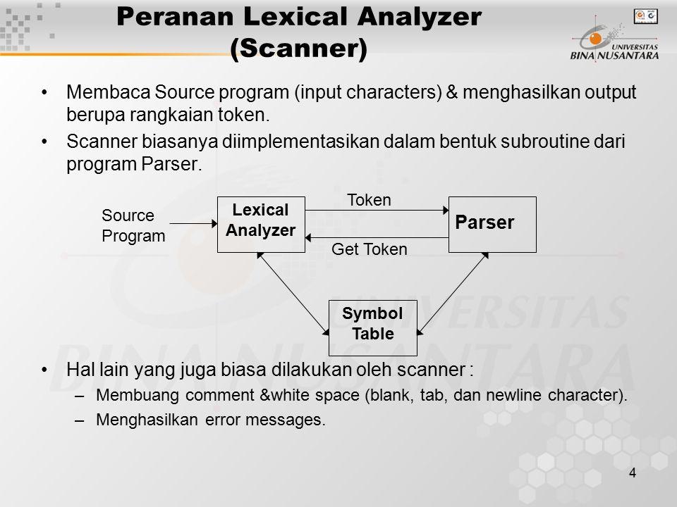 4 Peranan Lexical Analyzer (Scanner) Membaca Source program (input characters) & menghasilkan output berupa rangkaian token. Scanner biasanya diimplem