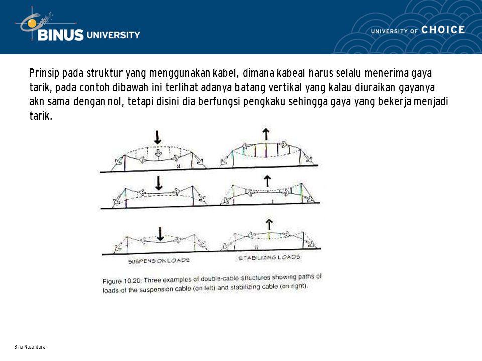 Bina Nusantara Prinsip pada struktur yang menggunakan kabel, dimana kabeal harus selalu menerima gaya tarik, pada contoh dibawah ini terlihat adanya b