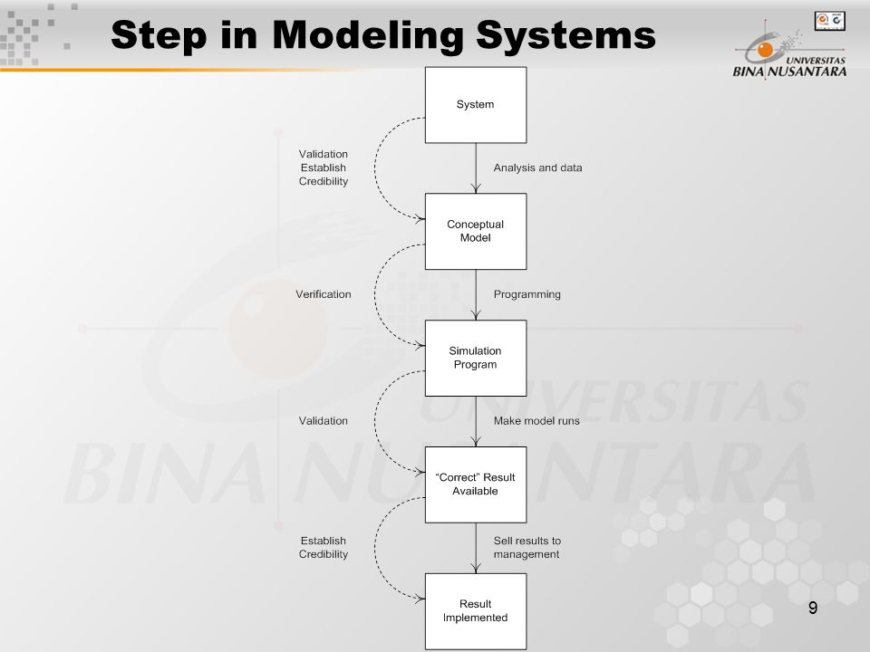 10 Step in Modeling Systems
