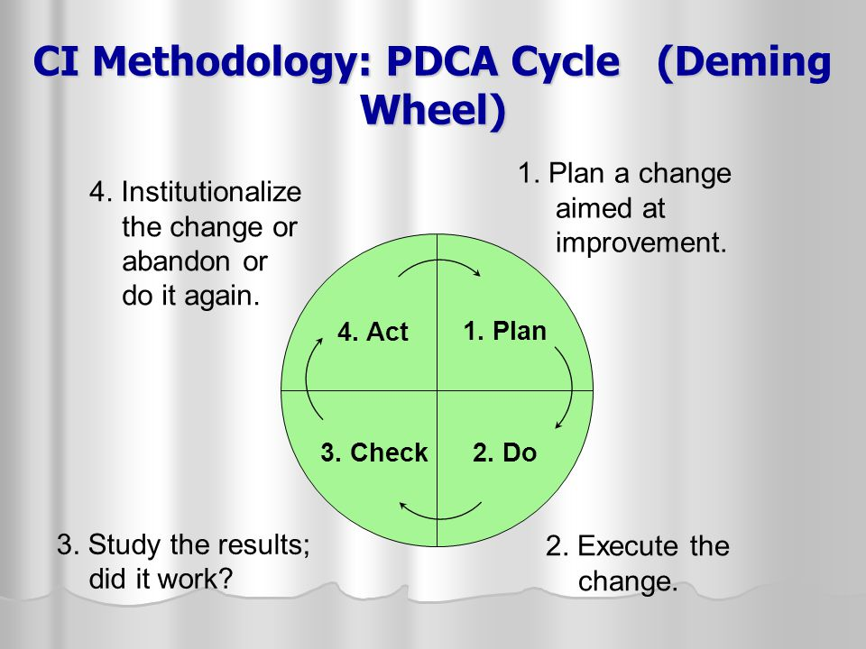 CI Methodology: PDCA Cycle (Deming Wheel) 1.Plan a change aimed at improvement.