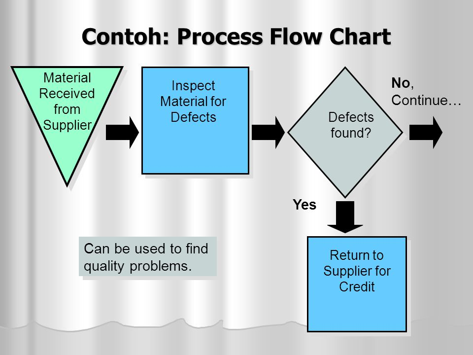 Contoh: Process Flow Chart No, Continue… Material Received from Supplier Inspect Material for Defects Defects found? Return to Supplier for Credit Yes