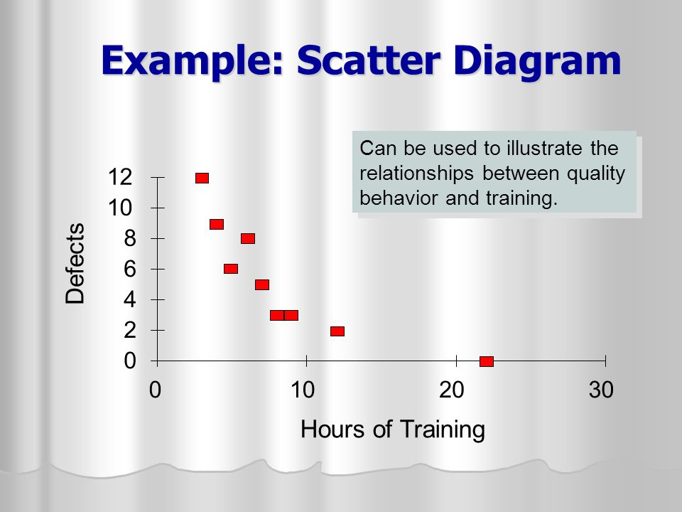Example: Scatter Diagram 0 2 4 6 8 10 12 0102030 Hours of Training Defects Can be used to illustrate the relationships between quality behavior and tr