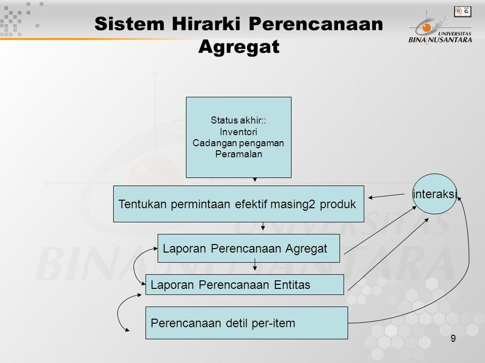 9 Sistem Hirarki Perencanaan Agregat Status akhir:: Inventori Cadangan pengaman Peramalan Tentukan permintaan efektif masing2 produk Laporan Perencana