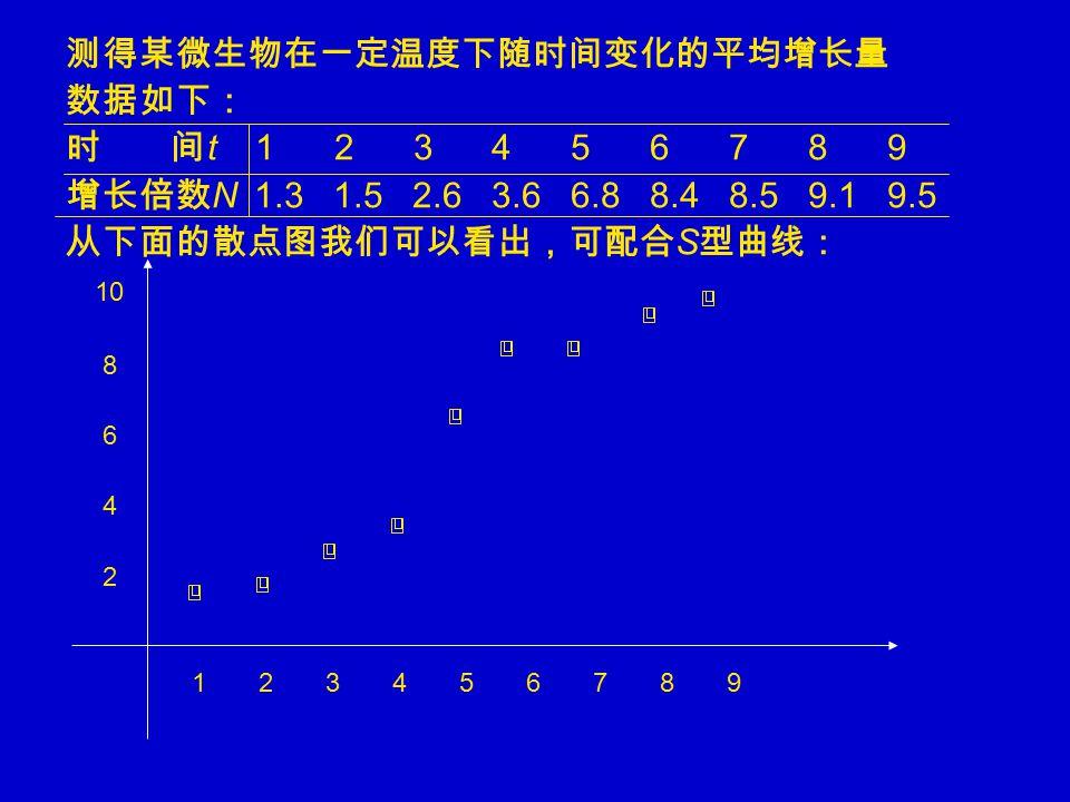 测得某微生物在一定温度下随时间变化的平均增长量 数据如下: 时 间 t 1 2 3 4 5 6 7 8 9 增长倍数 N 1.3 1.5 2.6 3.6 6.8 8.4 8.5 9.1 9.5 从下面的散点图我们可以看出,可配合 S 型曲线: 10 8 6 4 2 1 2 3 4 5 6 7 8 9