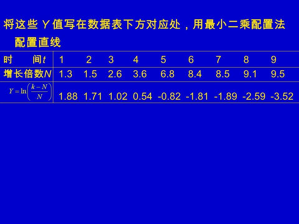 将这些 Y 值写在数据表下方对应处,用最小二乘配置法 配置直线 时 间 t 1 2 3 4 5 6 7 8 9 增长倍数 N 1.3 1.5 2.6 3.6 6.8 8.4 8.5 9.1 9.5 1.88 1.71 1.02 0.54 -0.82 -1.81 -1.89 -2.59 -3.52