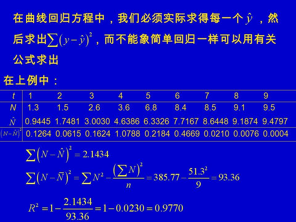 在曲线回归方程中,我们必须实际求得每一个 ,然 后求出 ,而不能象简单回归一样可以用有关 公式求出 在上例中: t 1 2 3 4 5 6 7 8 9 N 1.3 1.5 2.6 3.6 6.8 8.4 8.5 9.1 9.5 0.9445 1.7481 3.0030 4.6386 6.3326 7.7167 8.6448 9.1874 9.4797 0.1264 0.0615 0.1624 1.0788 0.2184 0.4669 0.0210 0.0076 0.0004
