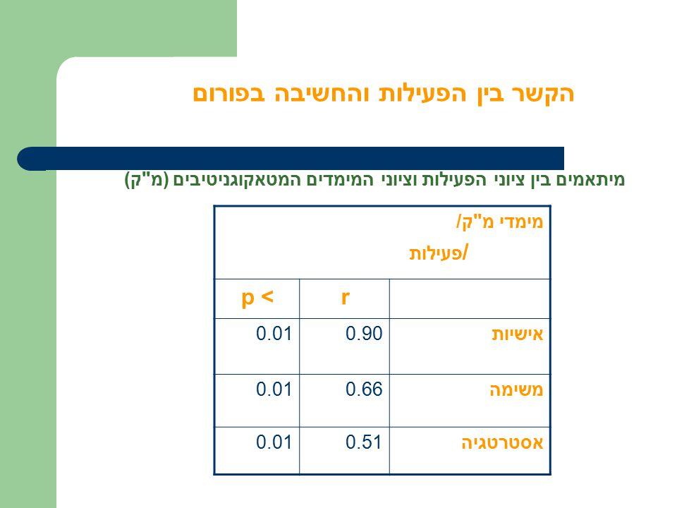 הקשר בין הפעילות והחשיבה בפורום מיתאמים בין ציוני הפעילות וציוני המימדים המטאקוגניטיבים (מ ק) מימדי מ ק/ / פעילות rp < אישיות0.900.01 משימה0.660.01 אסטרטגיה0.510.01