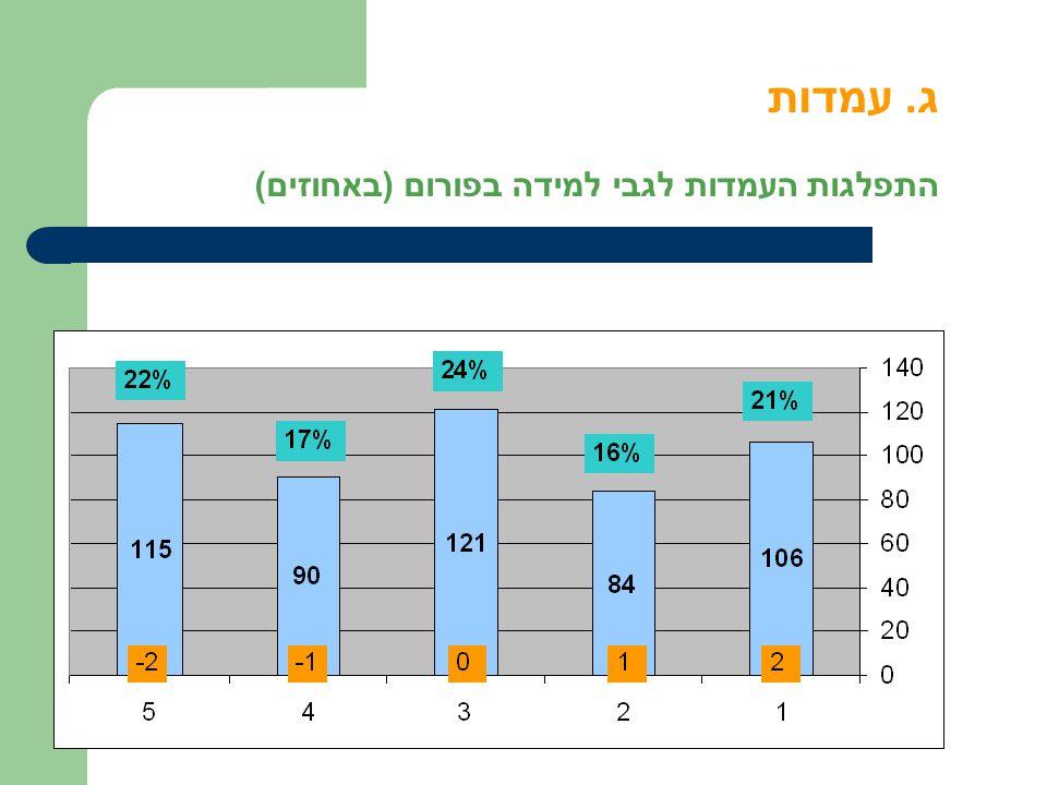 ג. עמדות התפלגות העמדות לגבי למידה בפורום ( באחוזים)