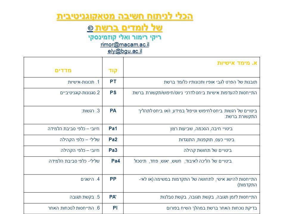 הכלי לניתוח חשיבה מטאקוגניטיבית של לומדים ברשת  ריקי רימור ואלי קוזמינסקי rimor@macam.ac.il ely@bgu.ac.il  rimor@macam.ac.il ely@bgu.ac.il  rimor@macam.ac.il ely@bgu.ac.il א.