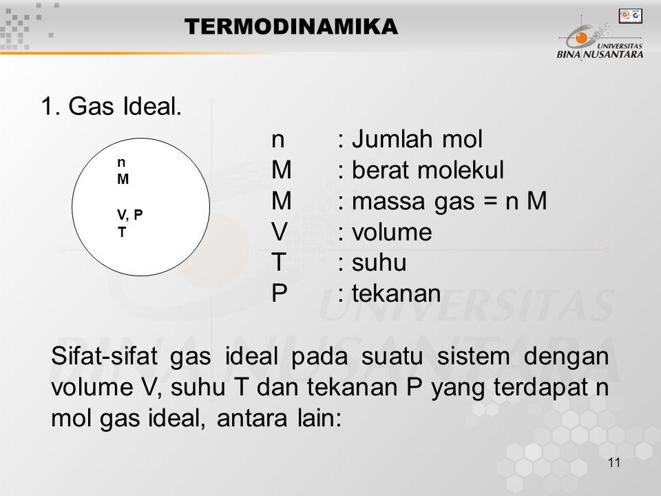 11 TERMODINAMIKA 1.Gas Ideal.