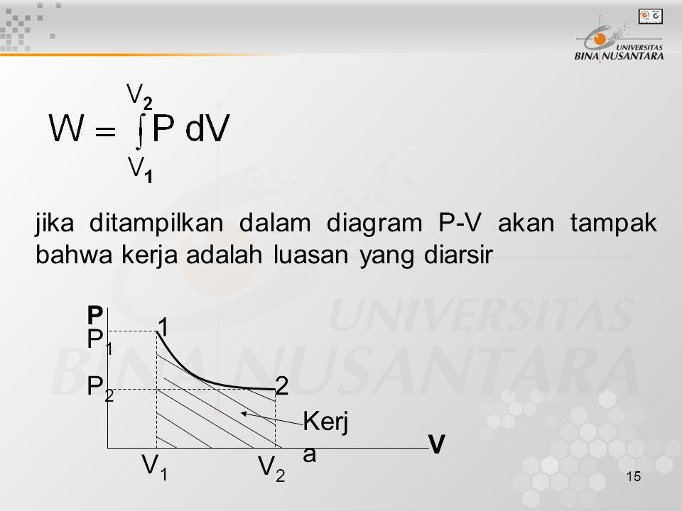 15 1 2 P V P1P1 P2P2 V1V1 V2V2 Kerj a jika ditampilkan dalam diagram P-V akan tampak bahwa kerja adalah luasan yang diarsir