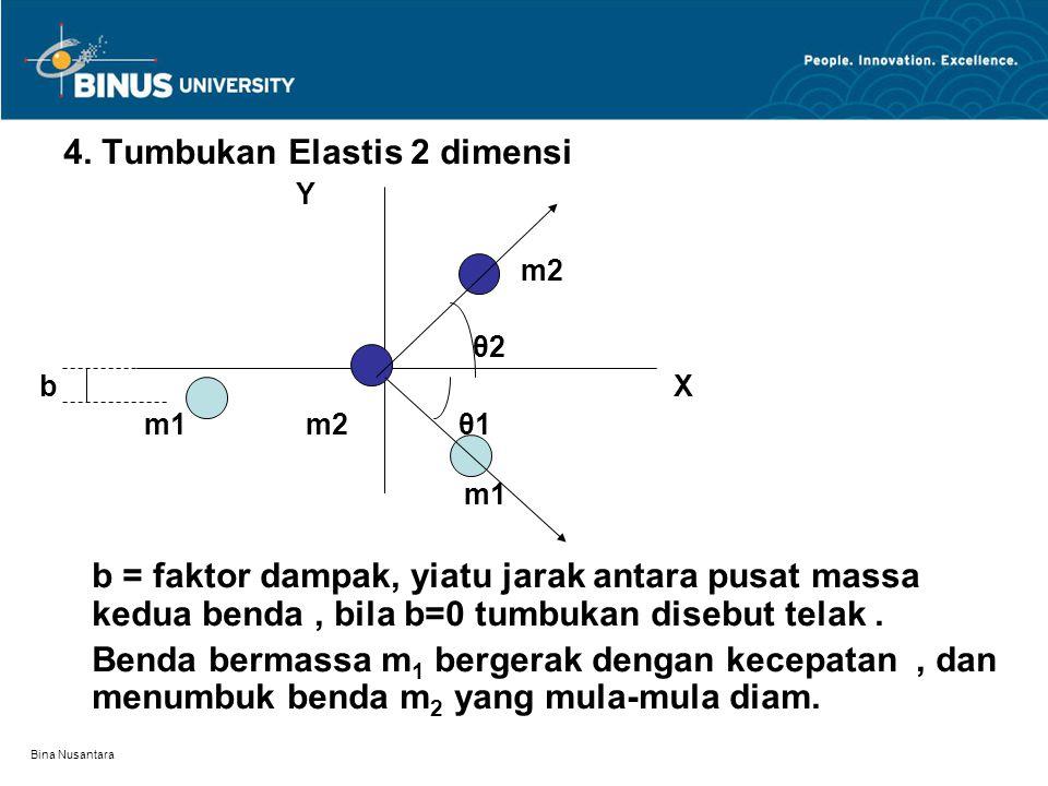 Bina Nusantara 4. Tumbukan Elastis 2 dimensi Y m2 θ2 b X m1 m2 θ1 m1 b = faktor dampak, yiatu jarak antara pusat massa kedua benda, bila b=0 tumbukan