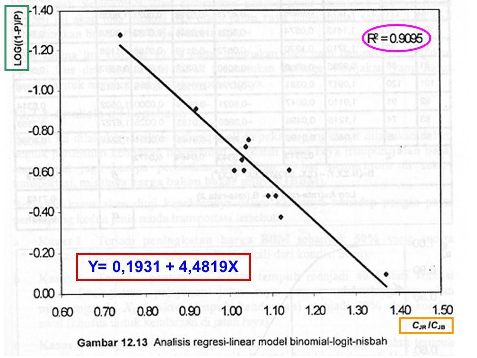 Y= 0,1931 + 4,4819X