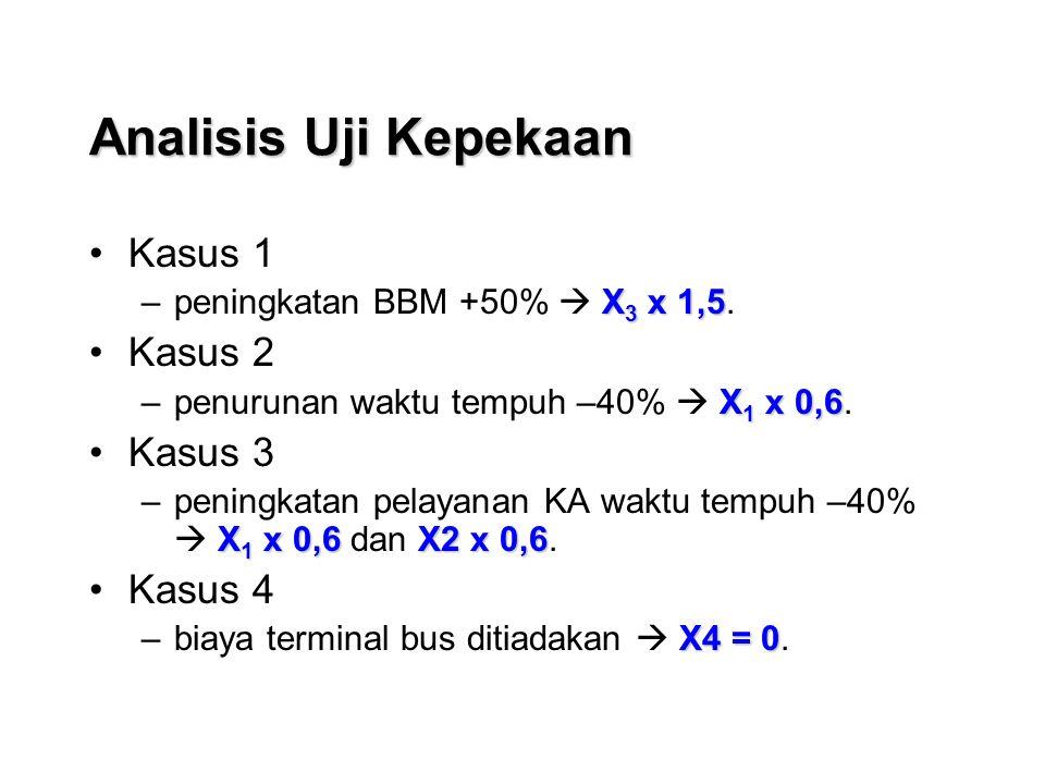 Analisis Uji Kepekaan Kasus 1 X 3 x 1,5 –peningkatan BBM +50%  X 3 x 1,5.