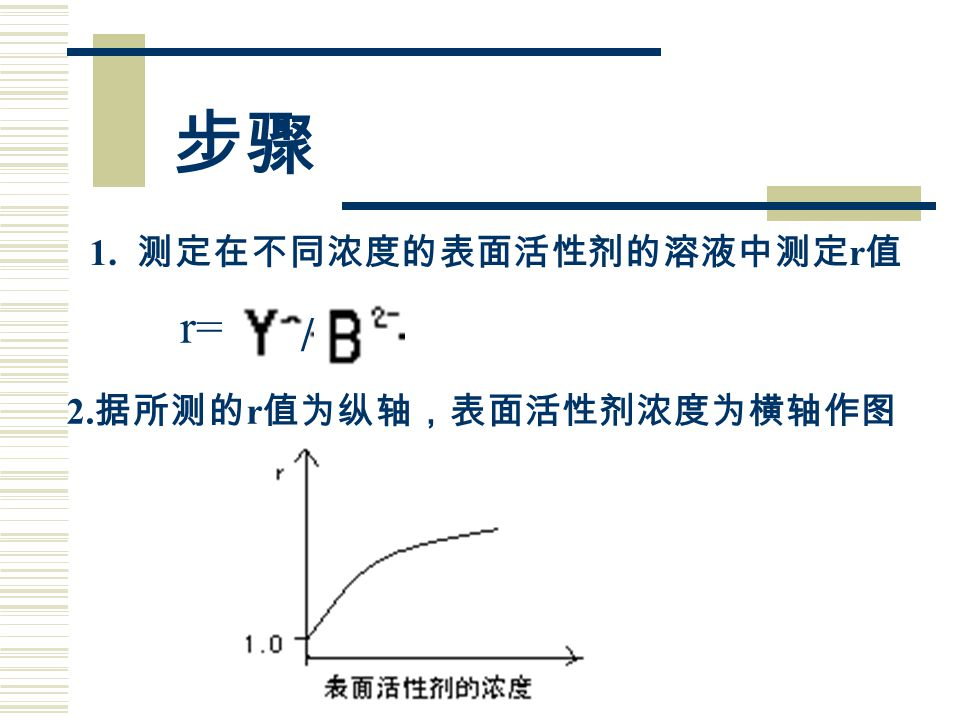 2. 据所测的 r 值为纵轴,表面活性剂浓度为横轴作图 1. 测定在不同浓度的表面活性剂的溶液中测定 r 值 r= / 步骤