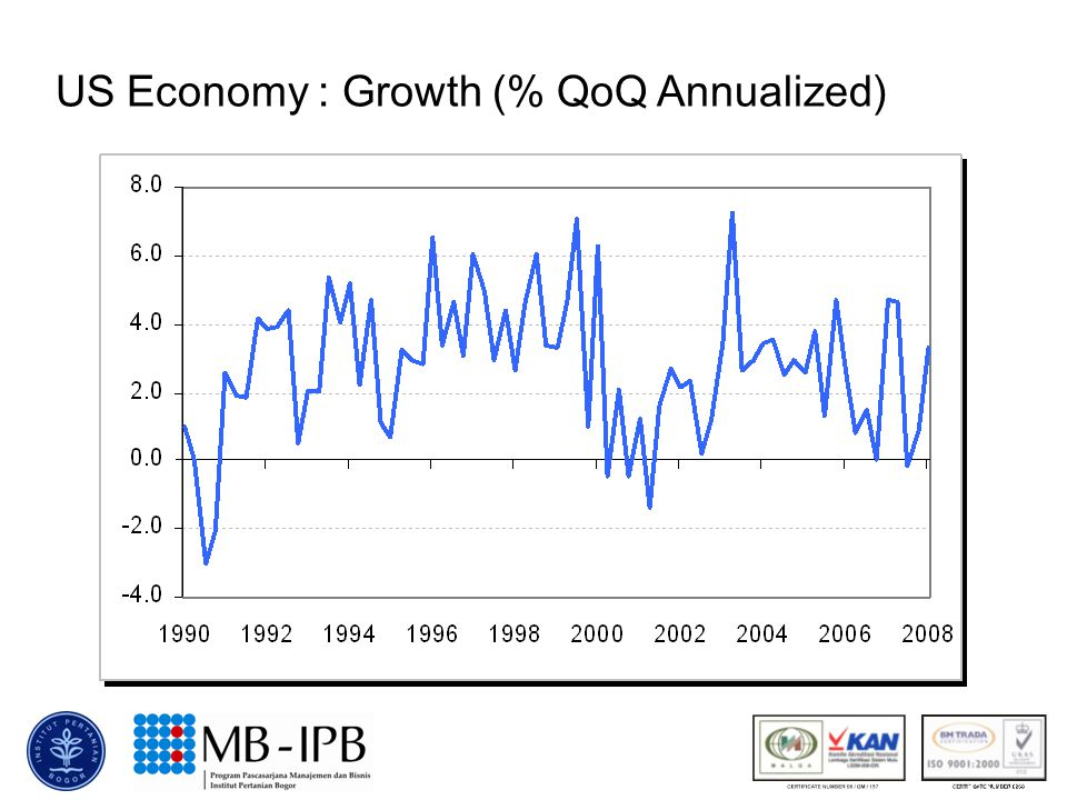 US Economy : Growth (% QoQ Annualized)