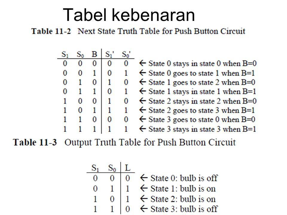 Tabel kebenaran