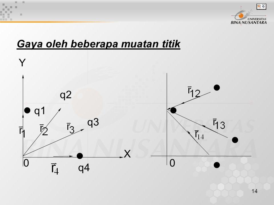 15 Gaya pada q1 karena q2, q3 dan q4 : Dimana F 12, F 13 dan F 14 dihitung seperti pada bab di atas.