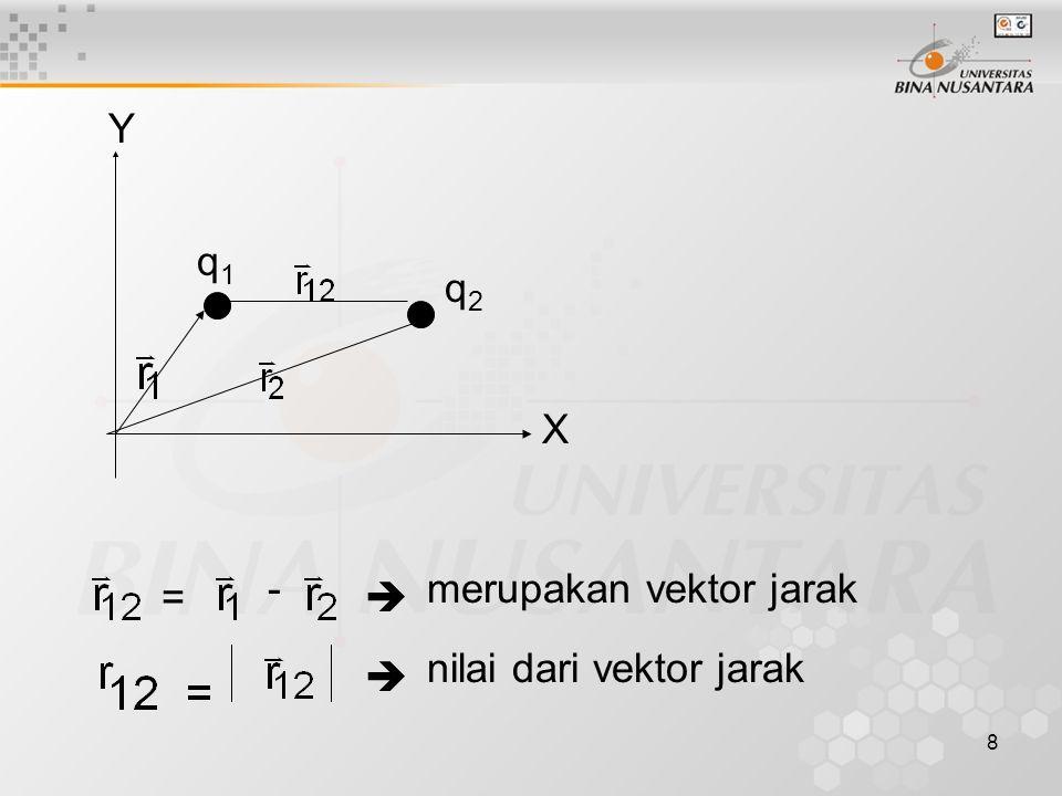 8 = -  merupakan vektor jarak  nilai dari vektor jarak q1q1 q2q2 X Y