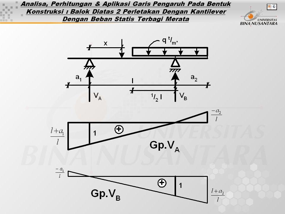 Analisa, Perhitungan & Aplikasi Garis Pengaruh Pada Bentuk Konstruksi : Balok Diatas 2 Perletakan Dengan Kantilever Dengan Beban Statis Terbagi Merata
