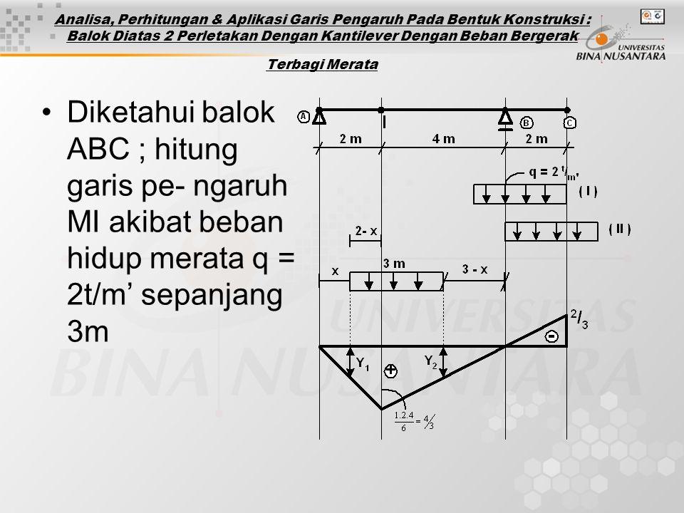 Analisa, Perhitungan & Aplikasi Garis Pengaruh Pada Bentuk Konstruksi : Balok Diatas 2 Perletakan Dengan Kantilever Dengan Beban Bergerak Terbagi Merata Diketahui balok ABC ; hitung garis pe- ngaruh MI akibat beban hidup merata q = 2t/m' sepanjang 3m