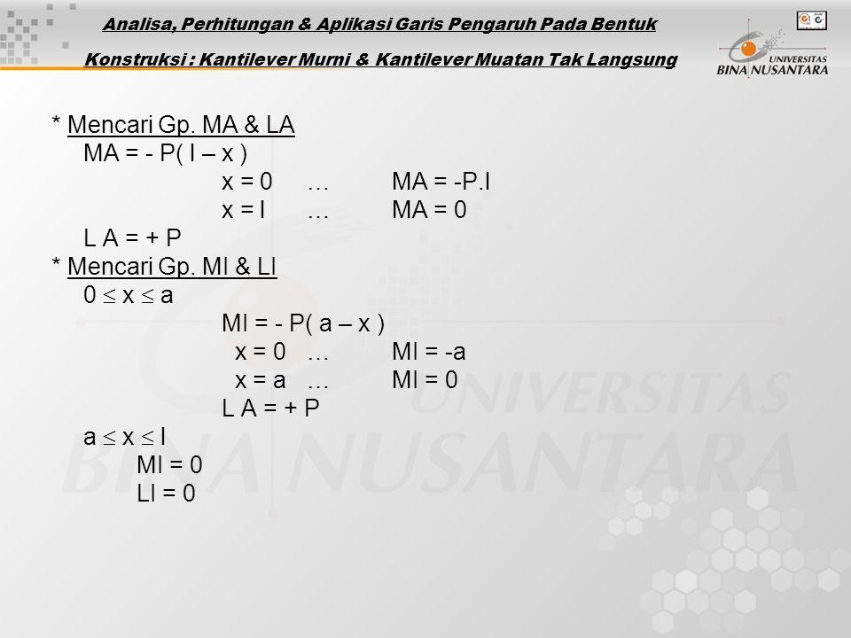 * Mencari Gp.MA & LA MA = - P( l – x ) x = 0…MA = -P.l x = l…MA = 0 L A = + P * Mencari Gp.