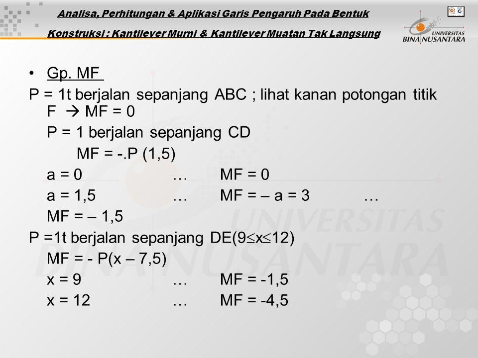 Gp. MF P = 1t berjalan sepanjang ABC ; lihat kanan potongan titik F  MF = 0 P = 1 berjalan sepanjang CD MF = -.P (1,5) a = 0 …MF = 0 a = 1,5…MF = – a