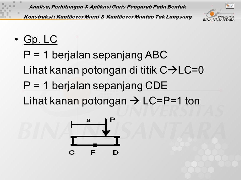 Gp. LC P = 1 berjalan sepanjang ABC Lihat kanan potongan di titik C  LC=0 P = 1 berjalan sepanjang CDE Lihat kanan potongan  LC=P=1 ton Analisa, Per