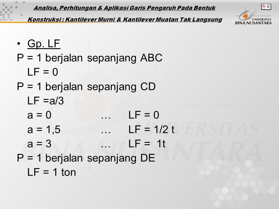 Gp. LF P = 1 berjalan sepanjang ABC LF = 0 P = 1 berjalan sepanjang CD LF =a/3 a = 0…LF = 0 a = 1,5…LF = 1/2 t a = 3…LF = 1t P = 1 berjalan sepanjang