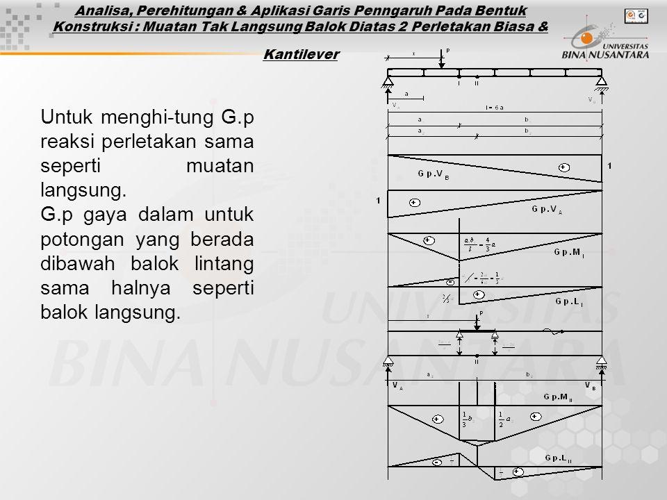 Analisa, Perehitungan & Aplikasi Garis Penngaruh Pada Bentuk Konstruksi : Muatan Tak Langsung Balok Diatas 2 Perletakan Biasa & Kantilever Untuk menghi-tung G.p reaksi perletakan sama seperti muatan langsung.