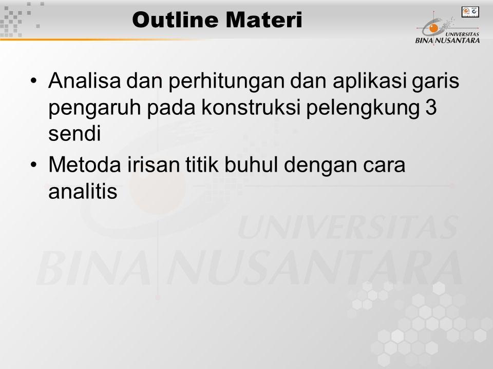 Outline Materi Analisa dan perhitungan dan aplikasi garis pengaruh pada konstruksi pelengkung 3 sendi Metoda irisan titik buhul dengan cara analitis