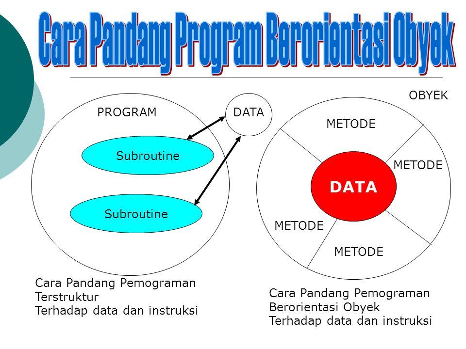 PROGRAM Subroutine DATA Cara Pandang Pemograman Terstruktur Terhadap data dan instruksi DATA METODE OBYEK Cara Pandang Pemograman Berorientasi Obyek Terhadap data dan instruksi